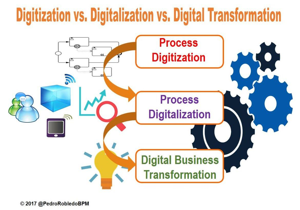 What is the position of digitalisation in enterprise increase