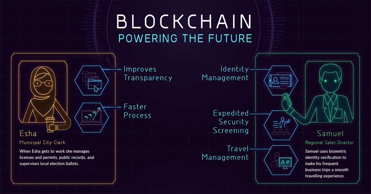 Blockchain: a strong generation reworking the enterprise global blockchain is able to disrupting nearly each enterprise in a single or the opposite way.