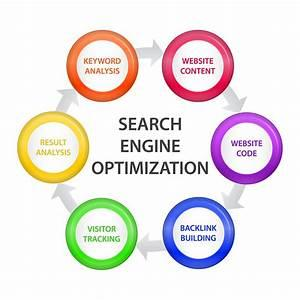 How internet development connected with search engine optimization?